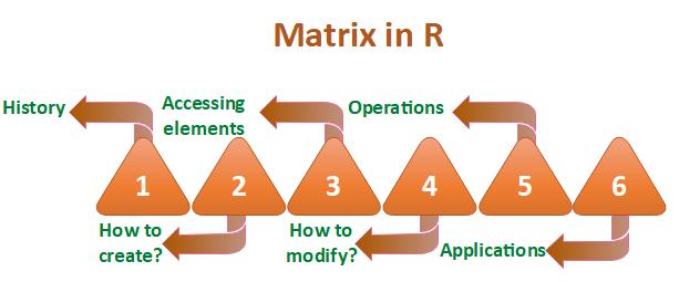 R Matrix