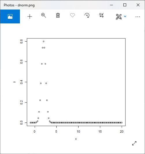 R Normal Distribution