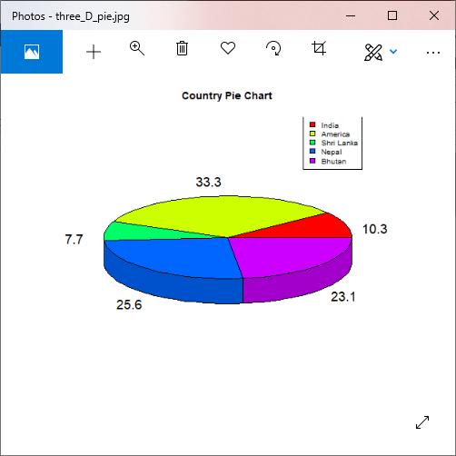 R Pie Charts