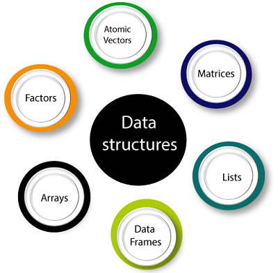 R Programming data structures