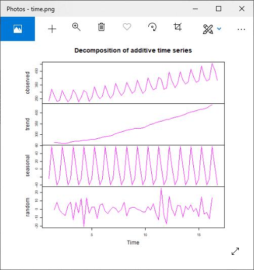 R Time Series Analysis