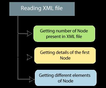 R XML File