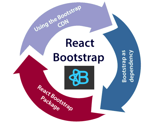 React Bootstrap - javatpoint