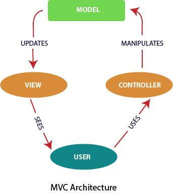 React Flux Vs. MVC