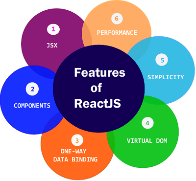 React Features