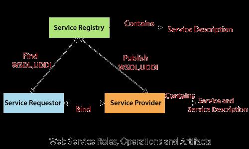 Architecture of Web Services - javatpointJavatpoint