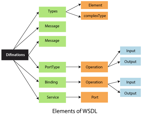 Web Services Components