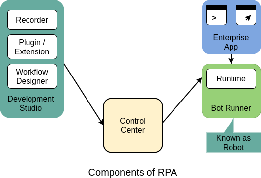 Components of RPA