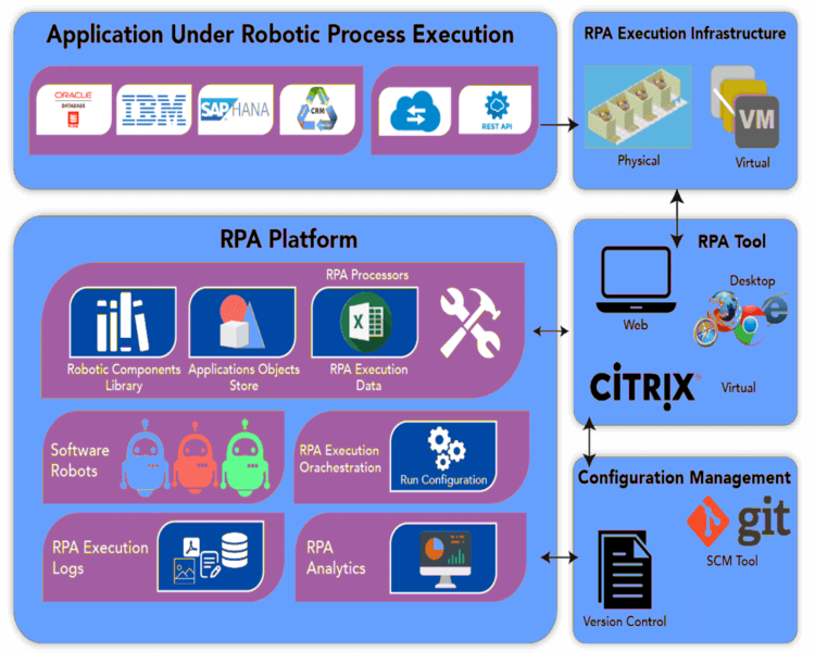 RPA Architecture