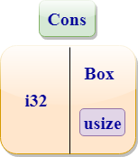 Rust Box