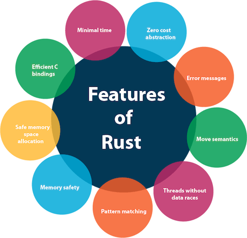 Rust Features