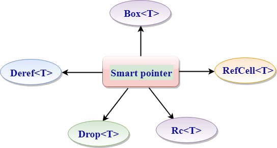 rust Smart Pointers