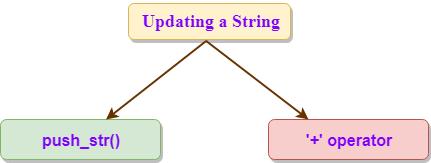 Rust String