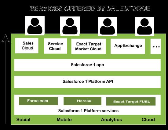 Salesforce Architecture