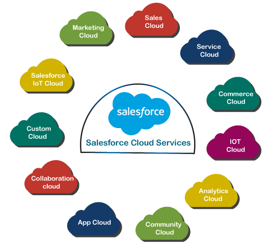 Salesforce.com offerings- Services by Salesforce