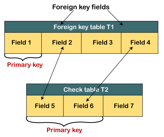 Foreign Key in SAP ABAP