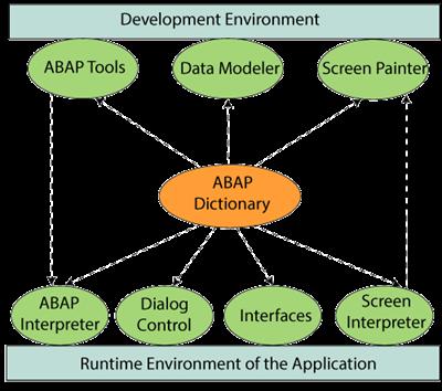SAP ABAP Dictionary