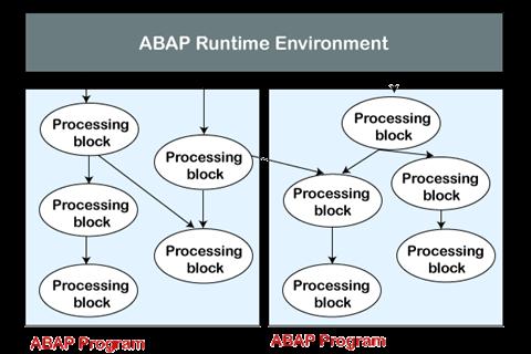 SAP ABAP Tutorial