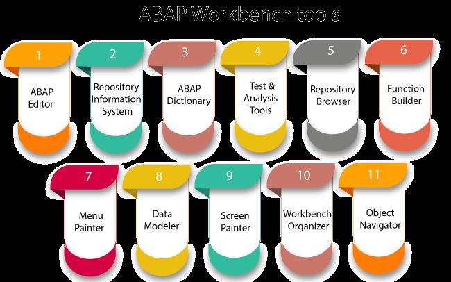 SAP ABAP Workbench