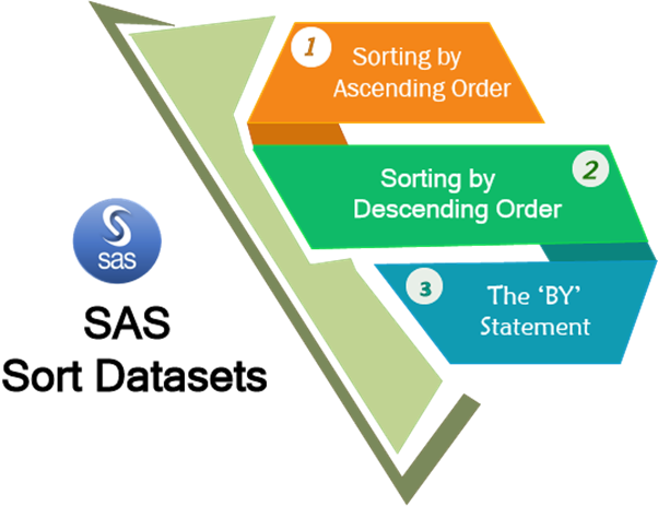 Sorting in SAS