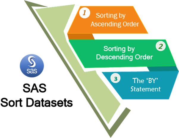 PROC Sorting in SAS - Javatpoint