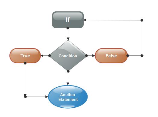 SAS- Decision Making