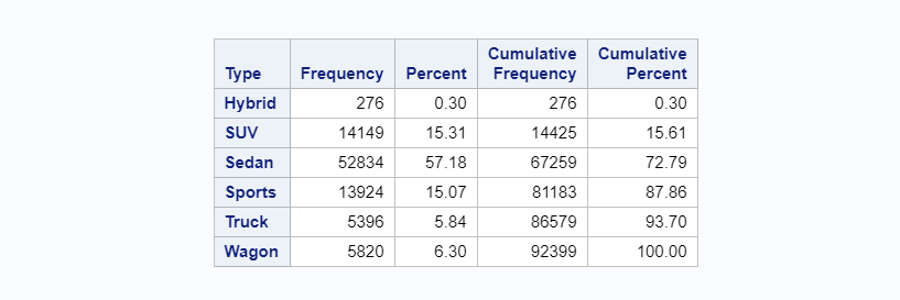 SAS-Frequency Distribution