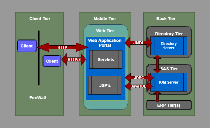 SAS Intelligence Platform Architecture