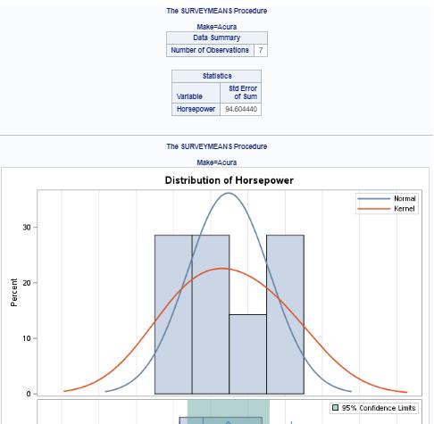 SAS-Standard deviation