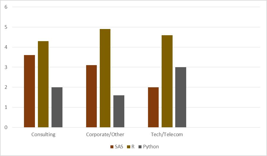 SAS versus R versus Python