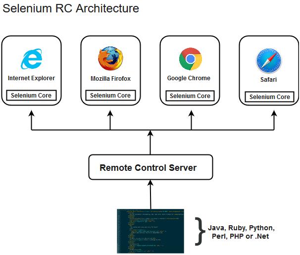 Selenium Proxy Javascript