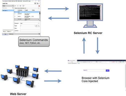 Selenium WebDriver Vs Selenium RC