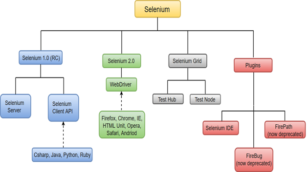 Beginners Guide to Automated Testing using Selenium ...