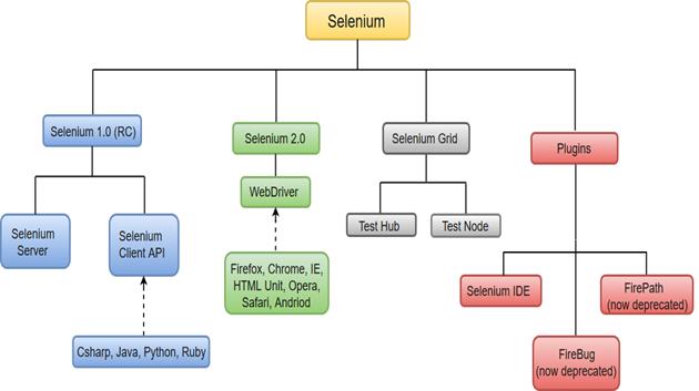 Selenium WebDriver Tutorial - javatpoint
