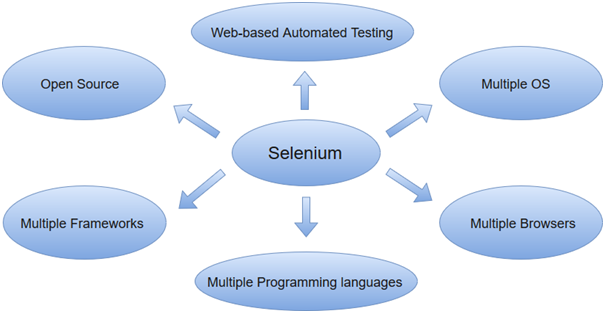 Selenium Tutorial What is Selenium