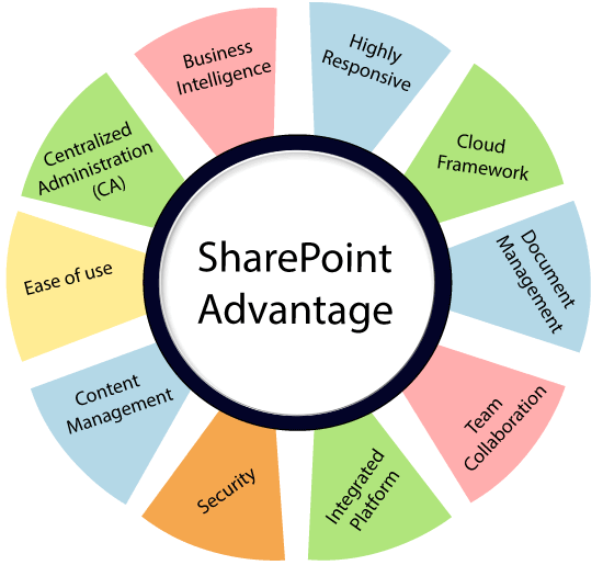 Advantage and Disadvantage of SharePoint