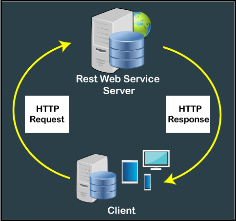 SOAP and REST Web Services