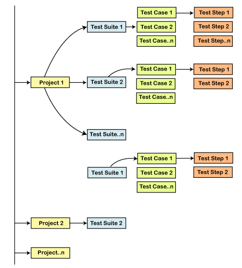 SoapUI Test Structure