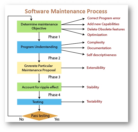 Causes of Software Maintenance Problems