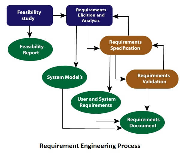 Software Engineering Requirement Engineering Javatpoint