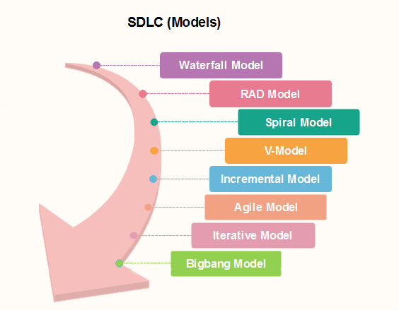 Software Engineering SDLC Models