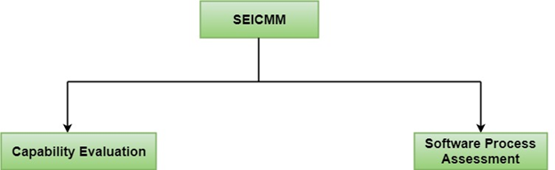 Software Engineering Institute Capability Maturity Model (SEICMM)