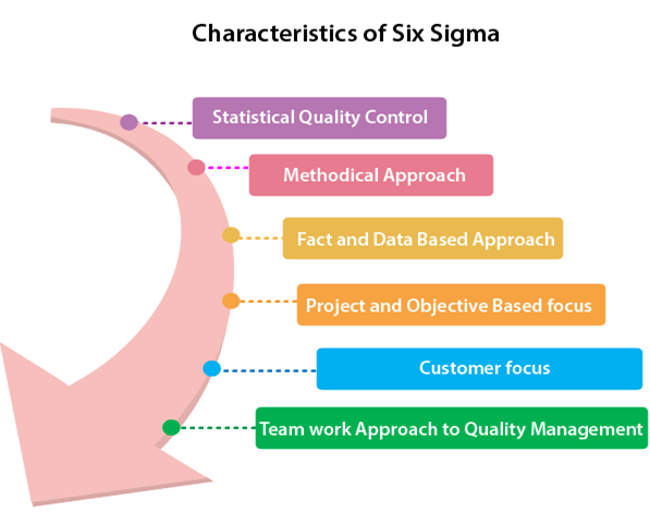 Software Engineering Six Sigma Javatpoint