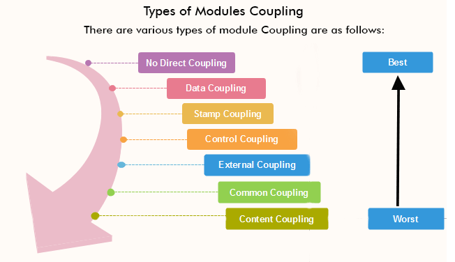 Software Engineering Coupling And Cohesion Javatpoint