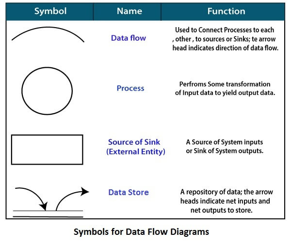 Software Engineering Data Flow Diagrams Javatpoint