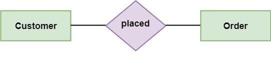 Entity-Relationship Diagrams