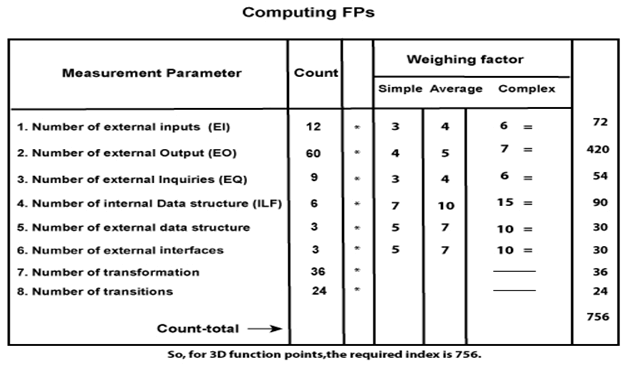 Extended Function Point (EFP) Metrics