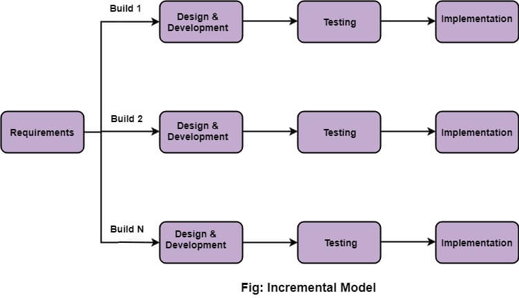 Incremental Model Software Engineering Javatpoint