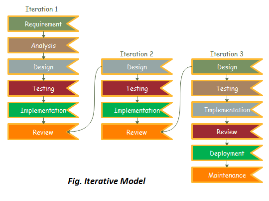 Iterative Model Software Engineering Javatpoint