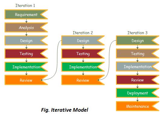 Iterative Model Software Engineering Javatpoint